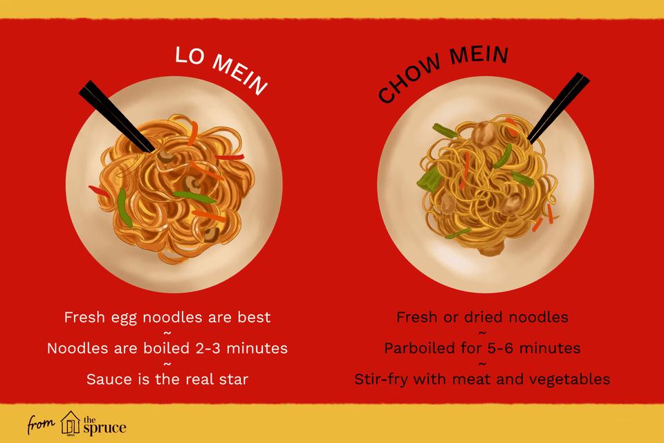 comidas_ Lo Mein y Chow Mein